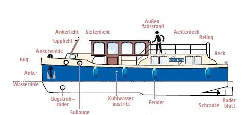 Wichtige nautische Begriffe